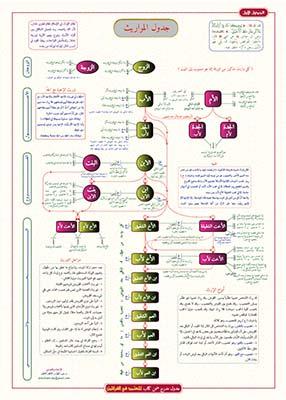 كتاب جدول المواريث